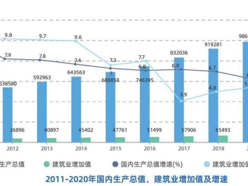 2020建筑业大数据分析报告出炉:更精细更专业成存量时代建企生存之道