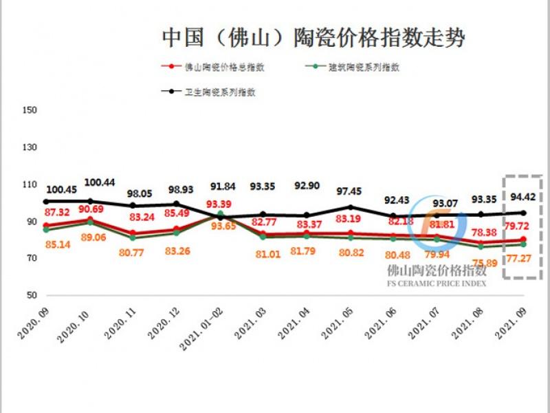 企业经营成本上涨致9月佛陶价格指数呈涨幅